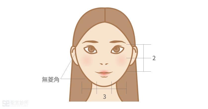 美麗延長線 重新演繹妳的魅力風格.墊下巴手術
