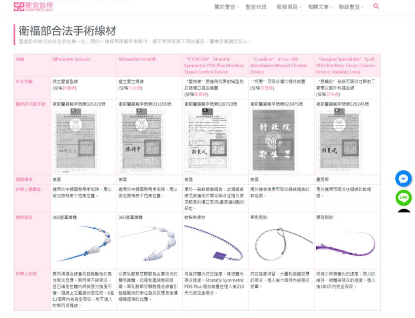 複合式拉提手術線材的分類表