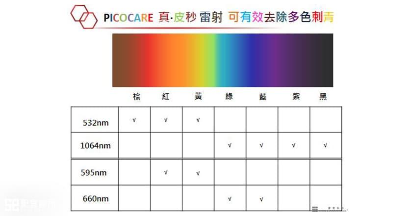 picocare皮秒雷射-黃金網格