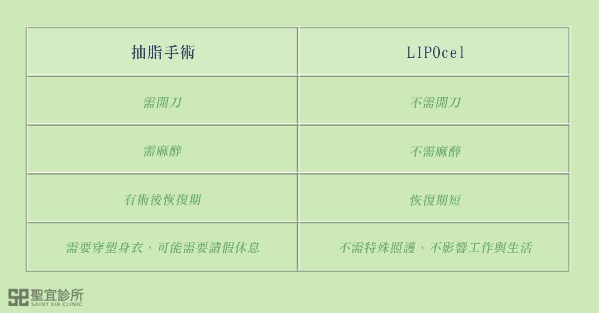 抽脂手術與LIPOcel比較表