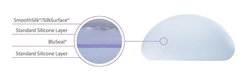 Motiva魔滴隆乳-BluSeal® 視覺辨識防護膜技術