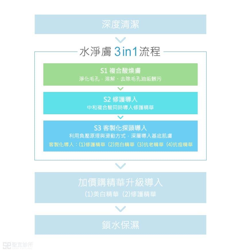 水淨膚三階段步驟示意圖