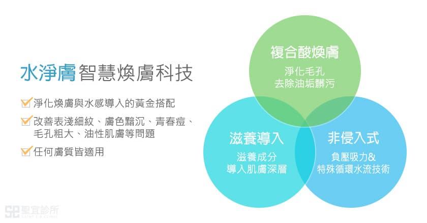 水淨膚產品優勢